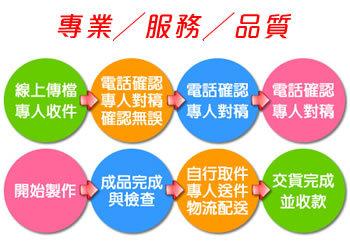 龍鑫專業影印簡介圖3
