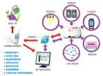 節能管家 - 節能監控系統